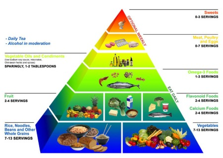 okinawa_diet_food_pyramid1