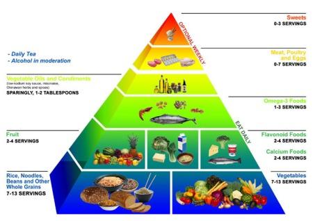 okinawa_diet_food_pyramid1