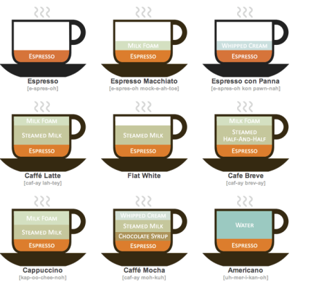 coffee_types