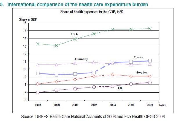 Healthcare GDP of countries