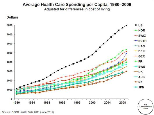 healthcare-chart